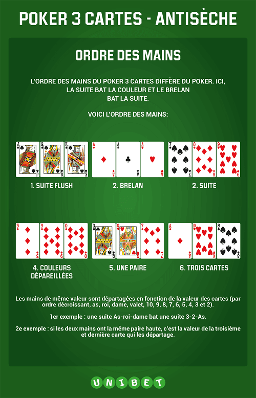 Régles du three card poker